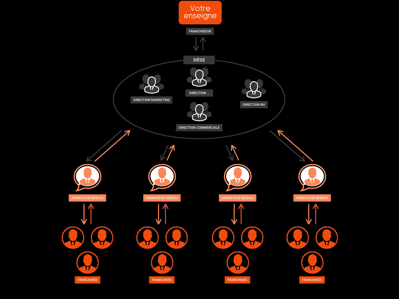 un réseau organisé avec idélink